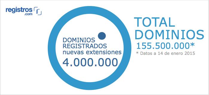 Nuevos dominios vs. total dominios