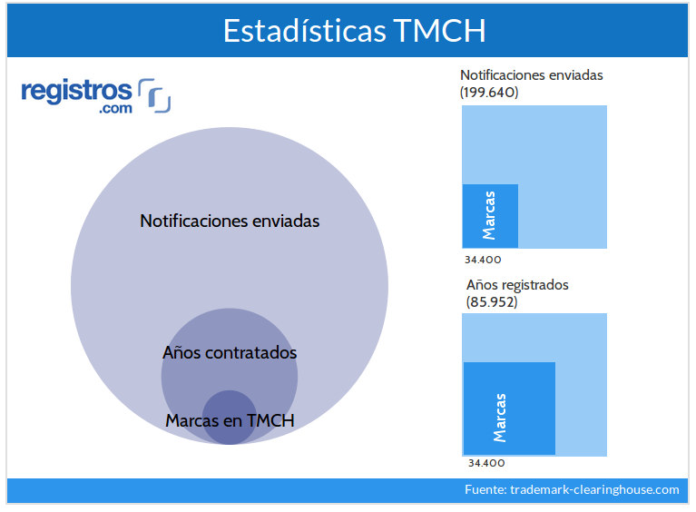 Estadisticas Trademark Clearinghouse (TMHC)