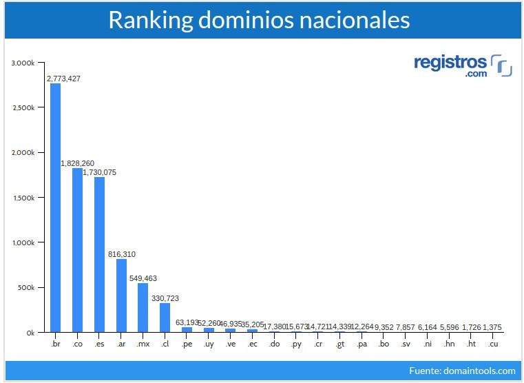 Ranking de dominios nacionales